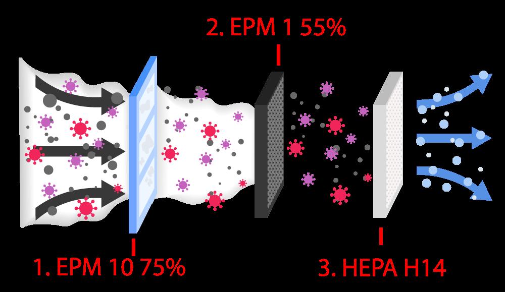 fischbach-luftreiniger-filter-prozess-1000x579-1hKqTtzaFFG8wM