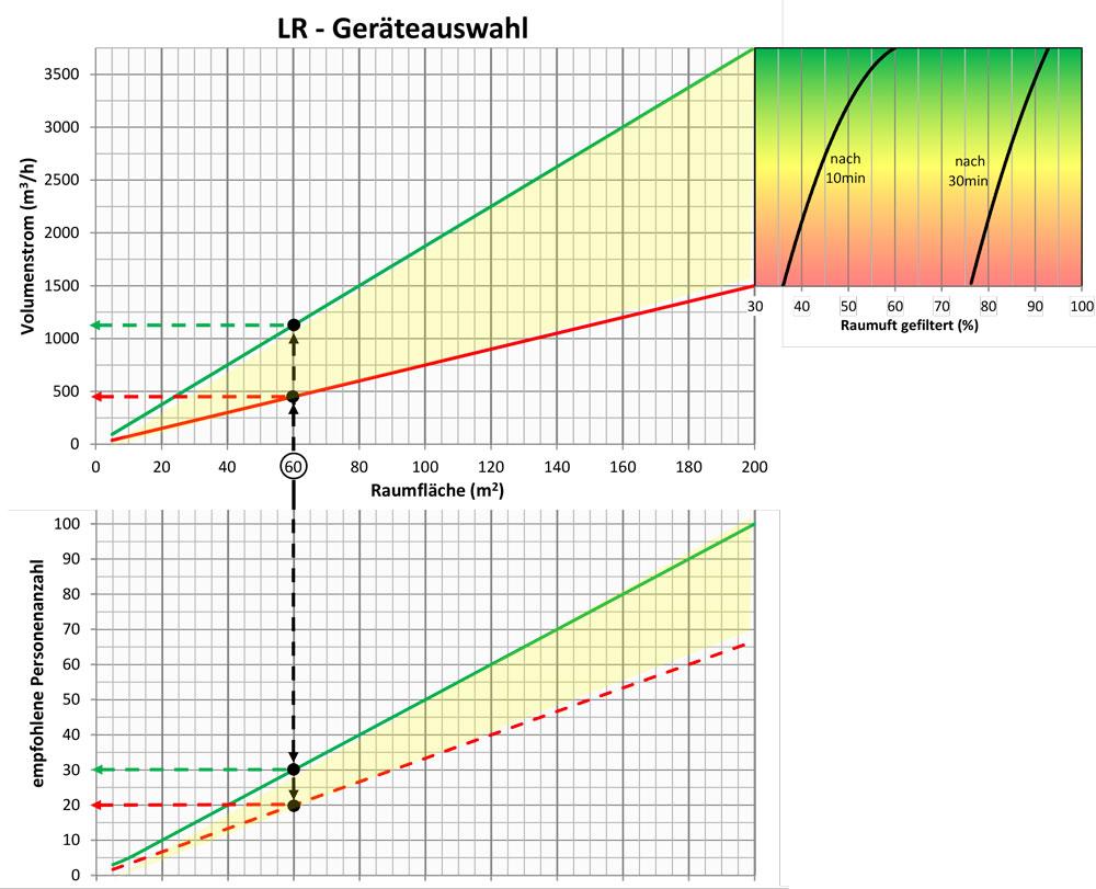 fischbach-luftreiniger-lr-diagramm-garaeteauswahlMwdptM3ioVWTh